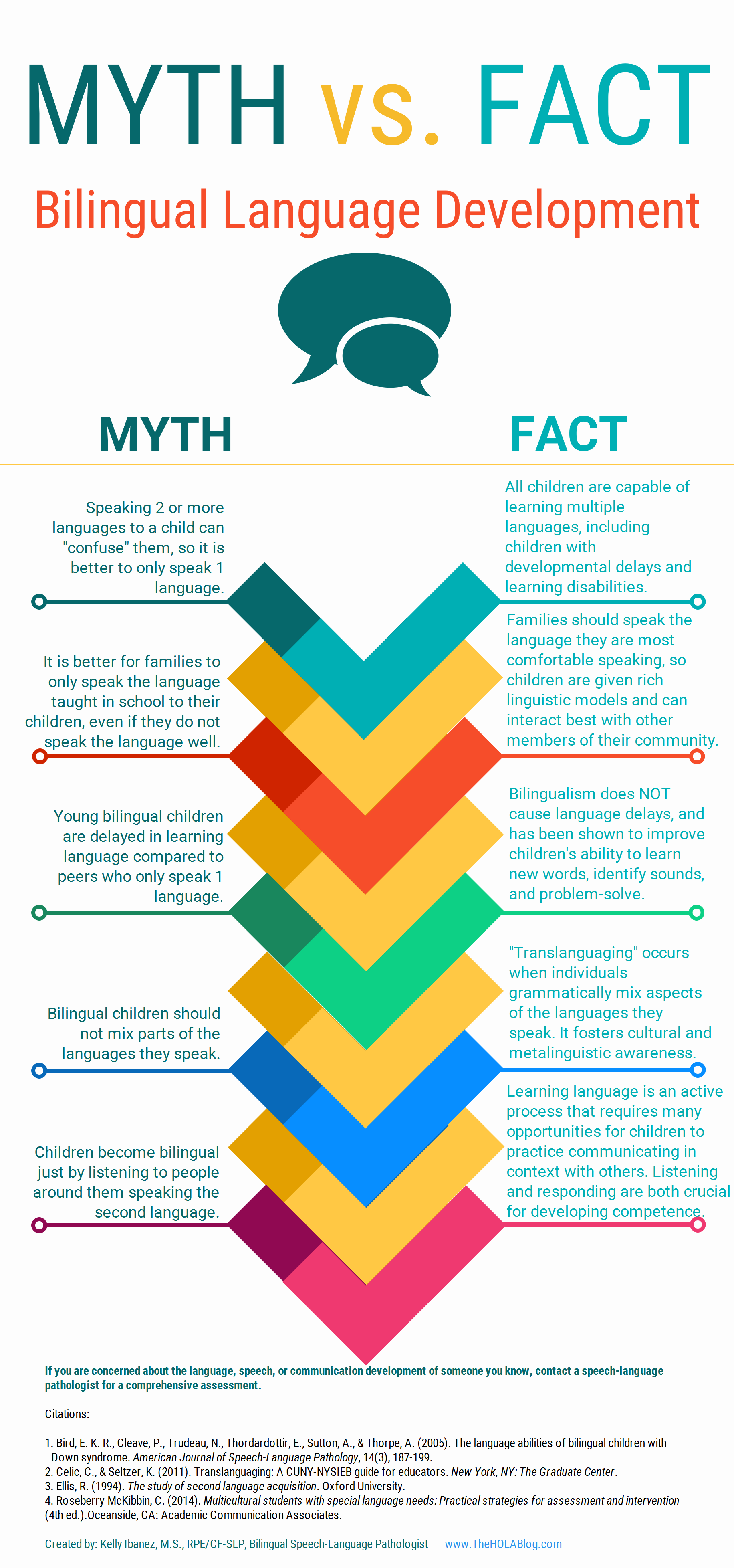 "Fact: Bilingual Language Development"" which was created by Kelly Ibanez, MS  CCC-SLP to help dispel bilingual myths and ..."
